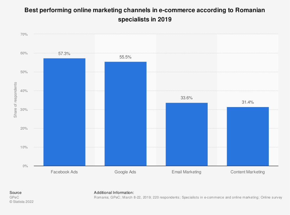 Statistic: Best performing online marketing channels in e-commerce according to Romanian specialists in 2019   Statista