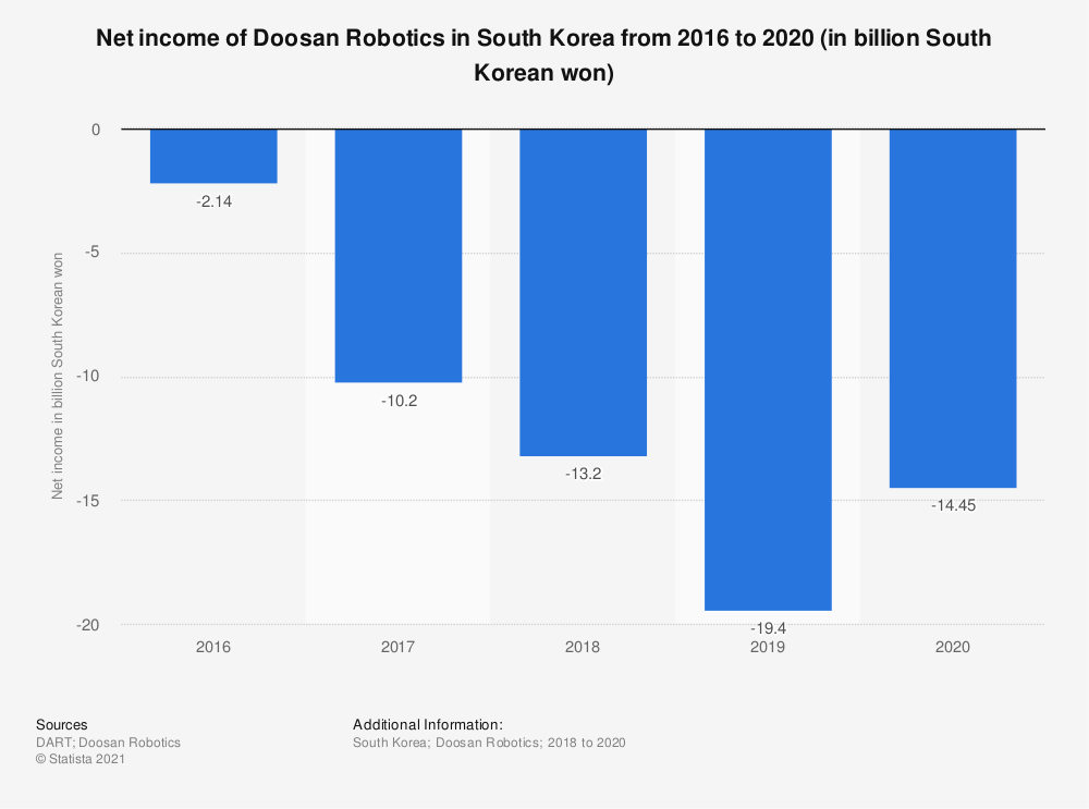 Statistic: Net income of Doosan Robotics in South Korea from 2016 to 2019 (in billion South Korean won) | Statista