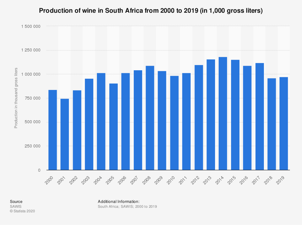 Statistic: Production of wine in South Africa from 2000 to 2019 (in 1,000 gross liters) | Statista