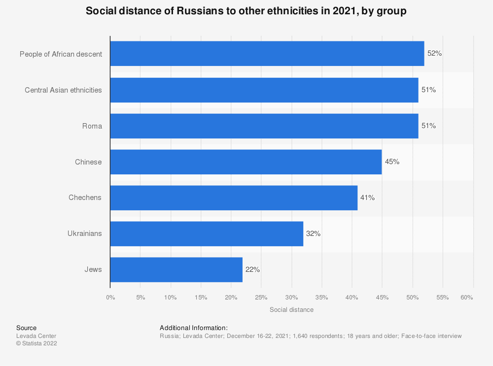 Statistic: Social distance of Russians to other ethnicities in 2020, by group   Statista