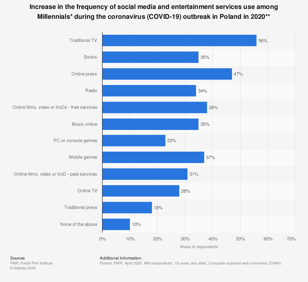 Statistic: Increase in the frequency of social media and entertainment services use among Millennials* during the coronavirus (COVID-19) outbreak in Poland in 2020** | Statista