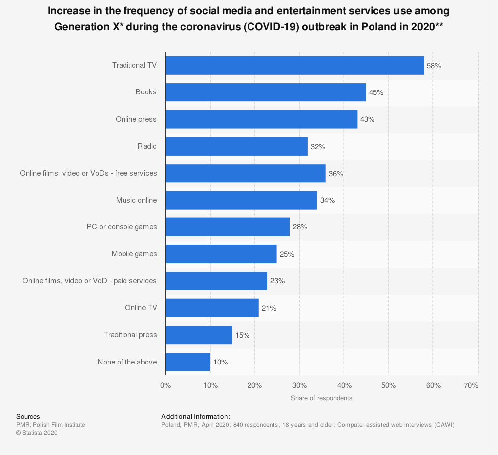 Statistic: Increase in the frequency of social media and entertainment services use among Generation X* during the coronavirus (COVID-19) outbreak in Poland in 2020**   Statista