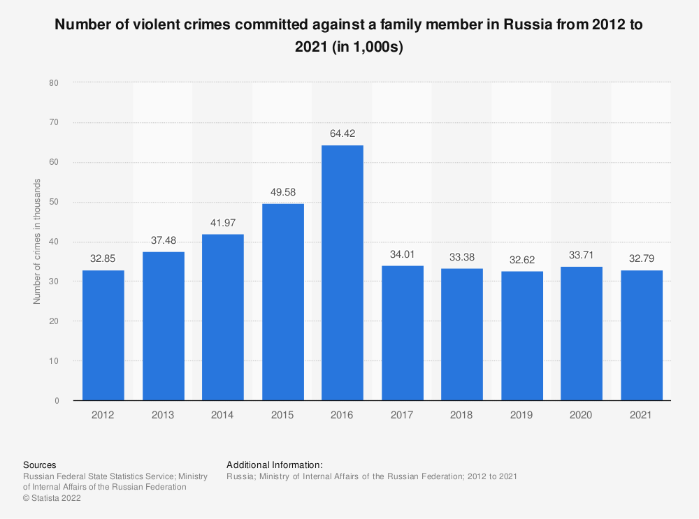 Statistic: Number of violent crimes committed against a family member in Russia from 2012 to 2019* (in 1,000s) | Statista