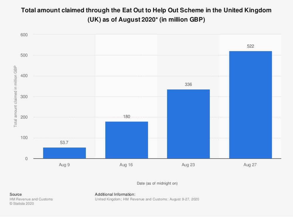 Statistic: Total amount claimed through the Eat Out to Help Out Scheme in the United Kingdom (UK) as of August 2020* (in million GBP) | Statista