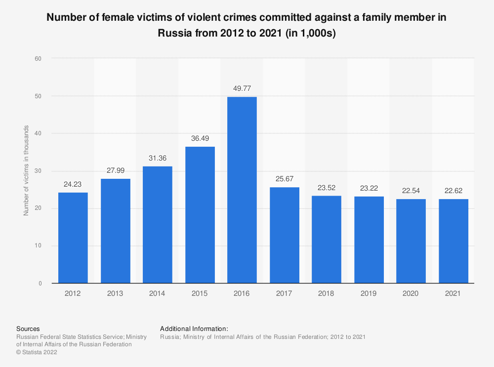 Statistic: Number of female victims of violent crimes committed against a family member in Russia from 2012 to 2019 (in 1,000s) | Statista