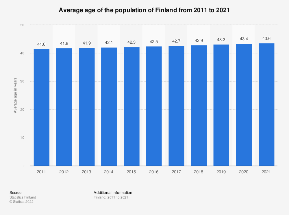 Statistic: Average age of the population of Finland from 2009 to 2019 | Statista