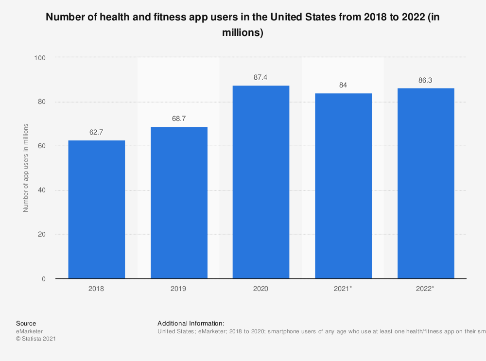 Statistic: Number of health and fitness app users in the United States from 2018 to 2022 (in millions) | Statista