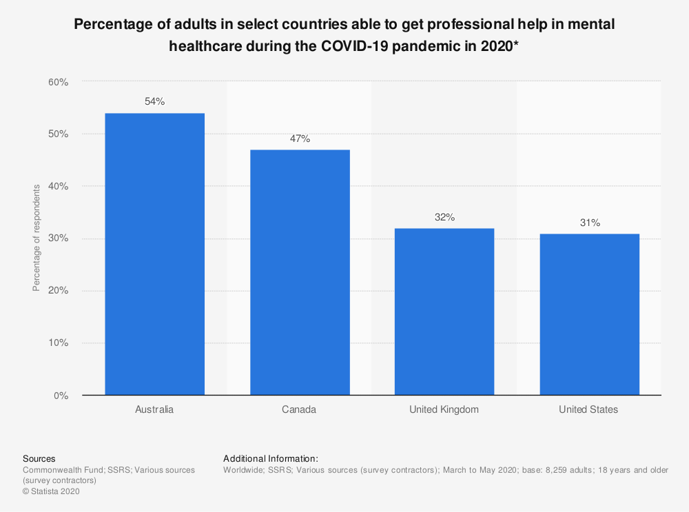 Statistic: Percentage of adults in select countries able to get professional help in mental healthcare during the COVID-19 pandemic in 2020* | Statista