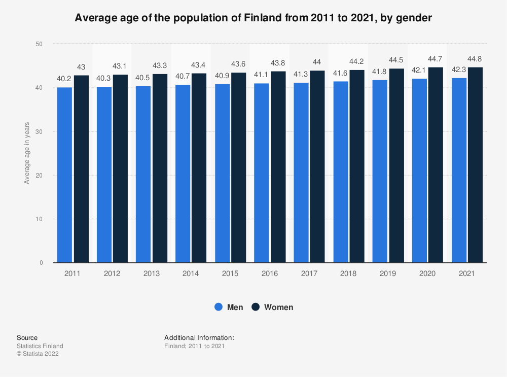 Statistic: Average age of the population of Finland from 2009 to 2019, by gender | Statista