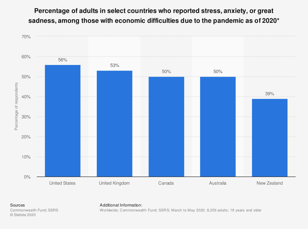 Statistic: Percentage of adults in select countries who reported stress, anxiety, or great sadness, among those with economic difficulties due to the pandemic as of 2020* | Statista