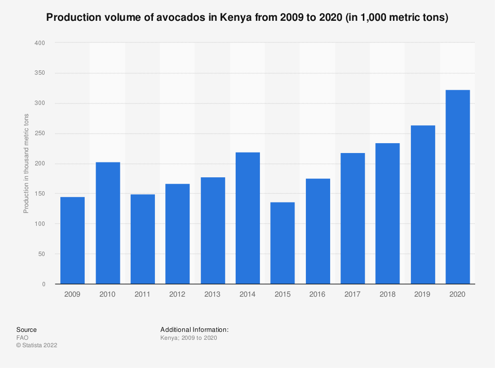 Statistic: Production volume of avocados in Kenya from 2009 to 2019 (in 1,000 metric tons) | Statista