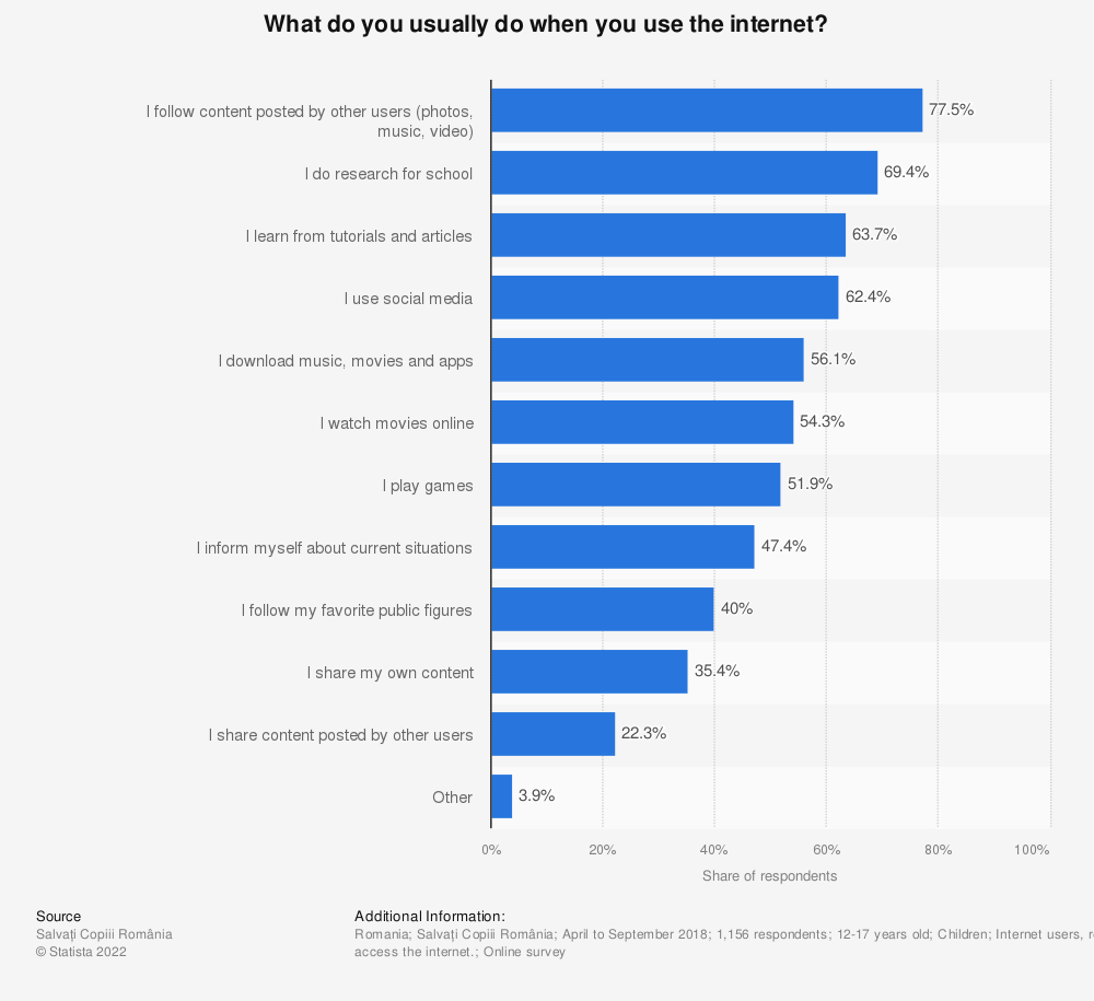 Statistic: What do you usually do when you use the internet?   Statista