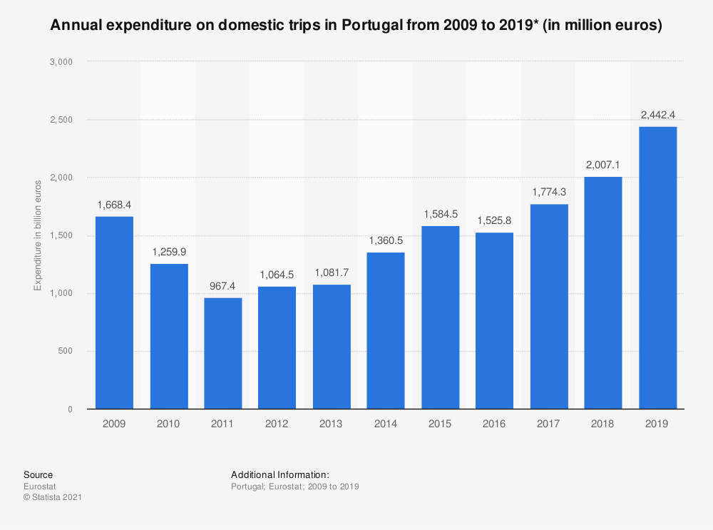 Statistic: Annual expenditure on domestic trips in Portugal from 2009 to 2018* (in million euros)   Statista