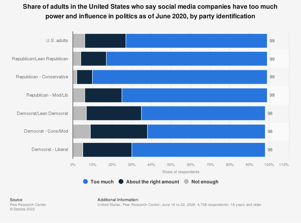 Statistic: Share of adults in the United States who say social media companies have too much power and influence in politics as of June 2020, by party identification | Statista