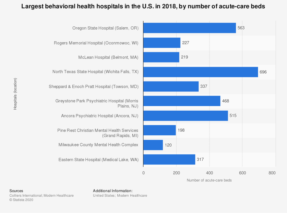 Statistic: Largest behavioral health hospitals in the U.S. in 2018, by number of acute-care beds  | Statista