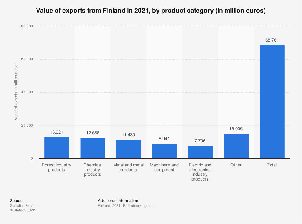 Statistic: Value of exports from Finland in 2019, by product category (in million euros) | Statista