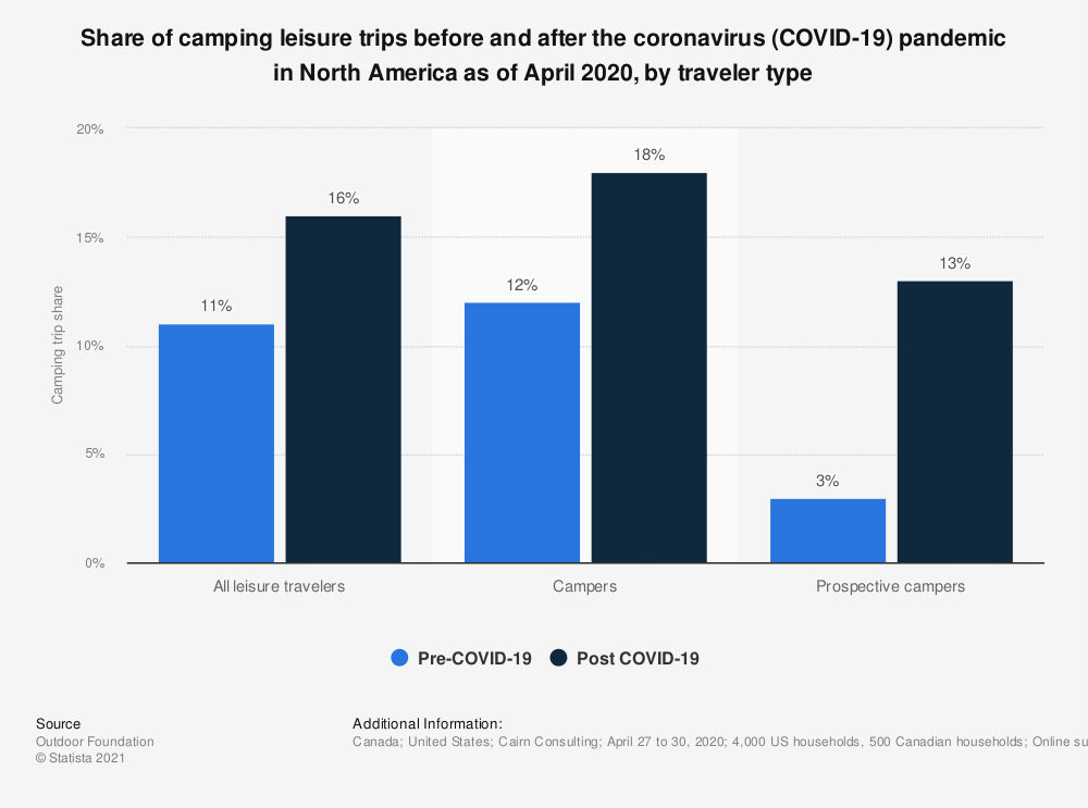 Statistic: Share of camping leisure trips before and after the coronavirus (COVID-19) pandemic in North America as of April 2020, by traveler type | Statista