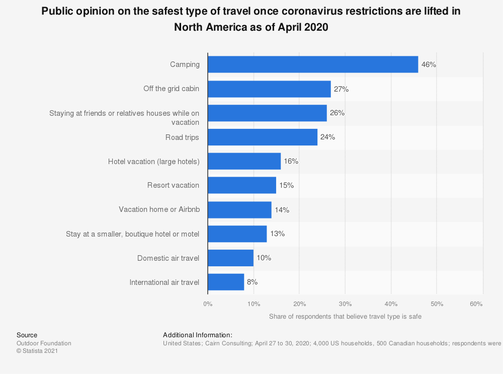 Statistic: Public opinion on the safest type of travel once coronavirus restrictions are lifted in North America as of April 2020 | Statista