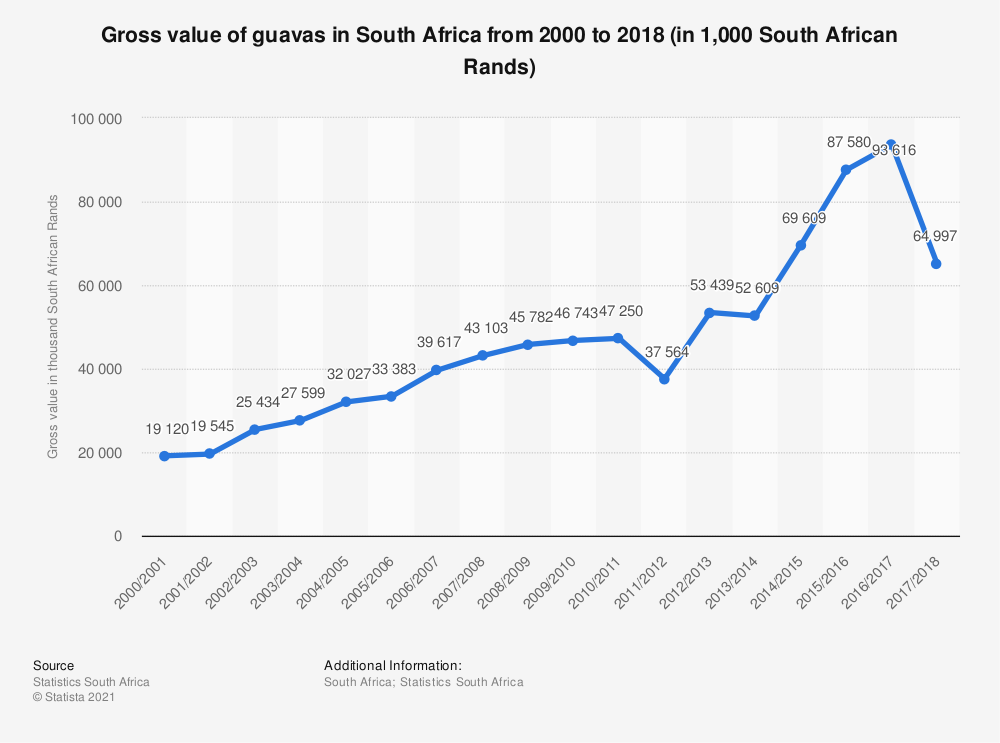Statistic: Gross value of guavas in South Africa from 2000 to 2018 (in 1,000 South African Rands) | Statista