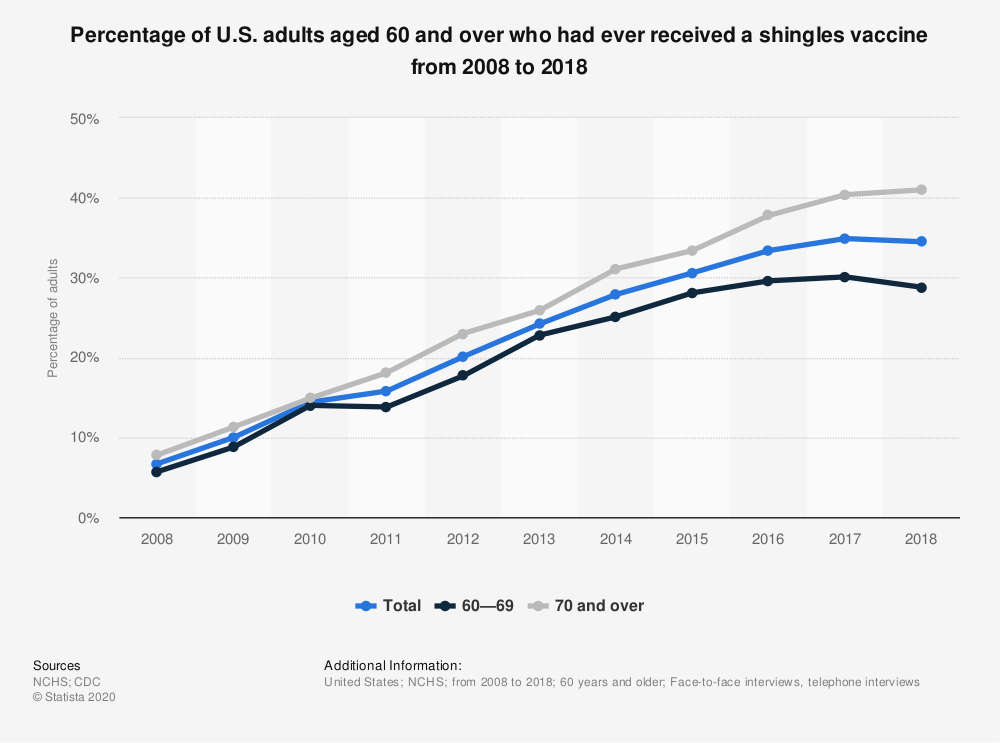 Statistic: Percentage of U.S. adults aged 60 and over who had ever received a shingles vaccine from 2008 to 2018   Statista