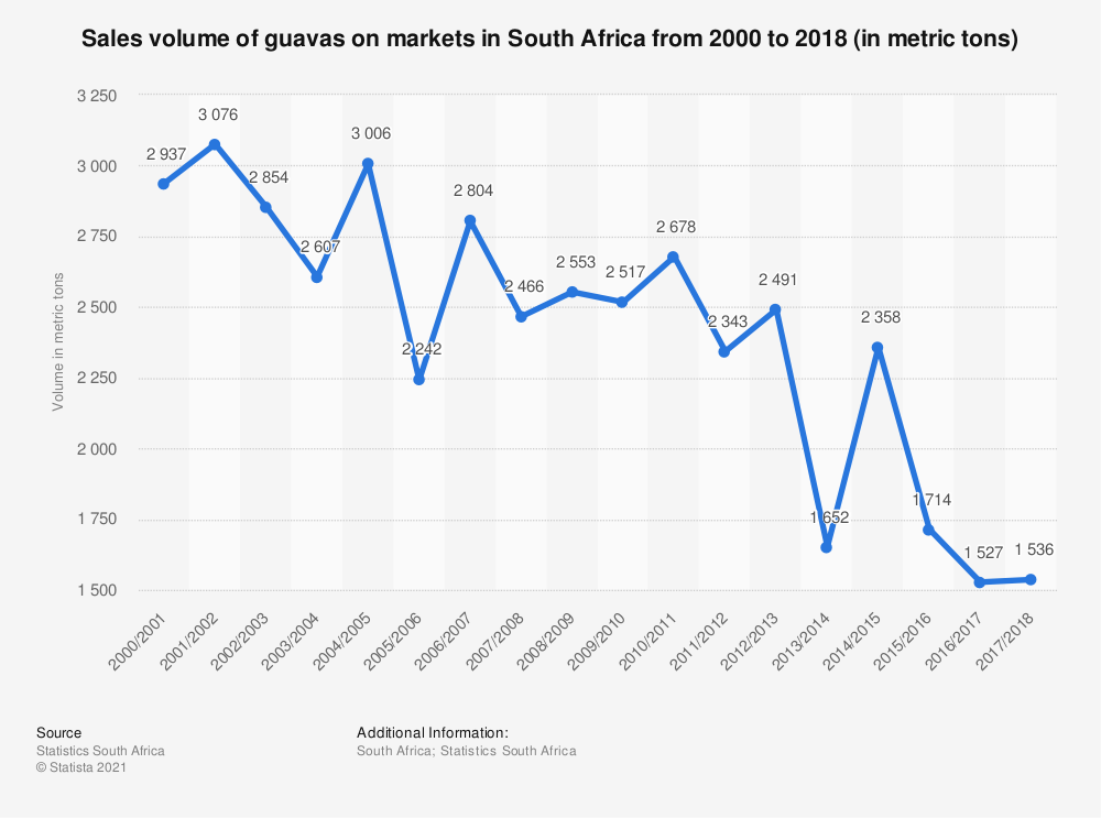 Statistic: Sales volume of guavas on markets in South Africa  from 2000 to 2018 (in metric tons)   Statista