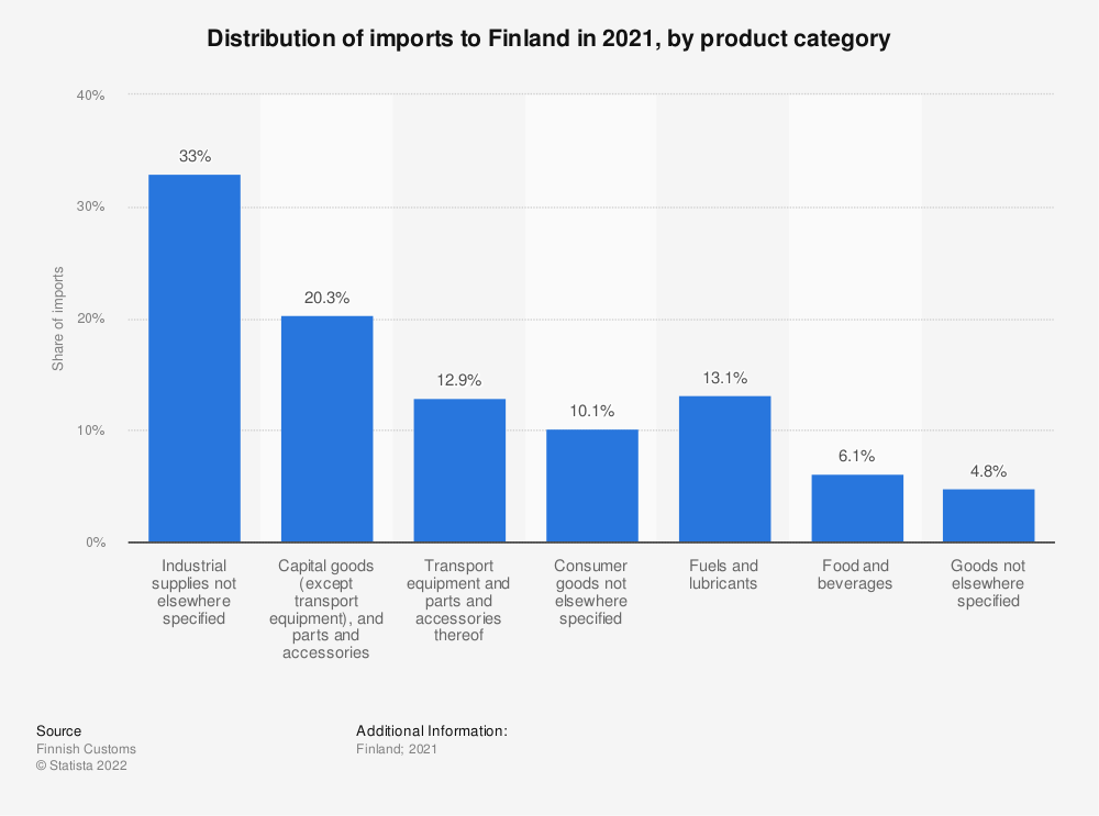 Statistic: Distribution of imports to Finland in 2019, by product category | Statista