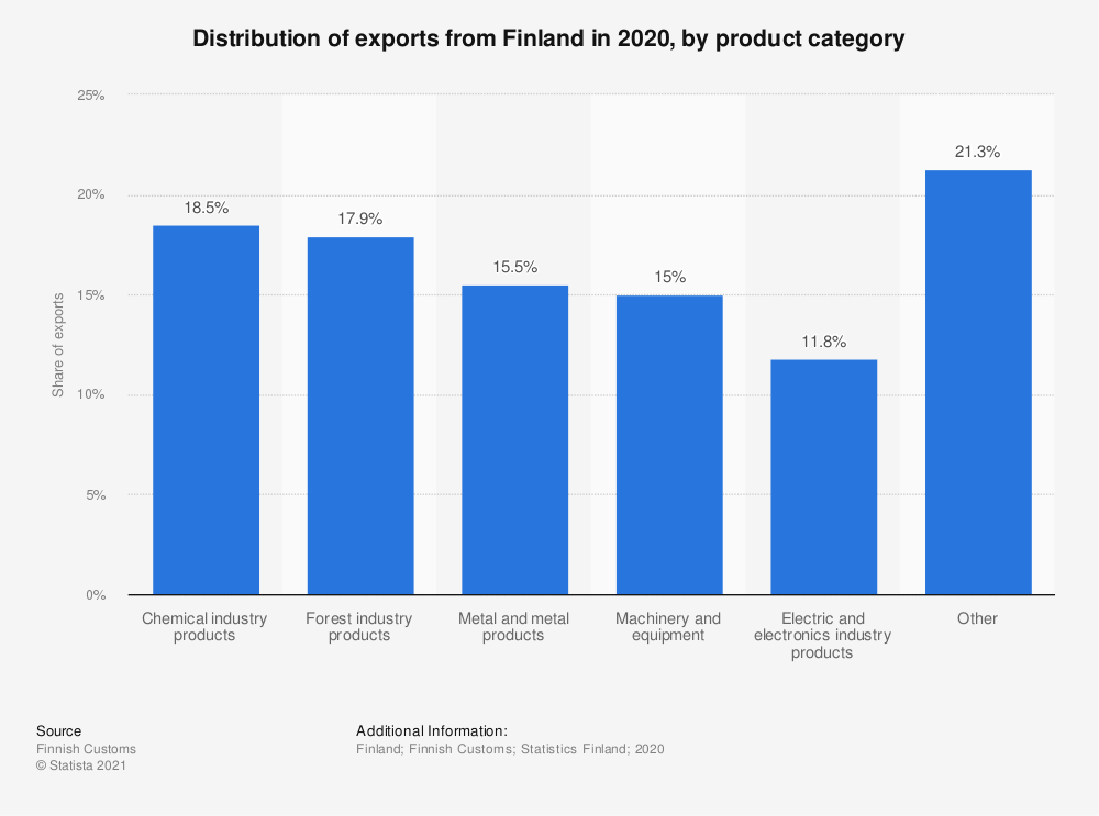 Statistic: Distribution of exports from Finland in 2019, by product category | Statista