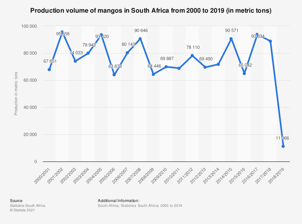 Statistic: Production volume of mangos in South Africa from 2000 to 2019 (in metric tons) | Statista
