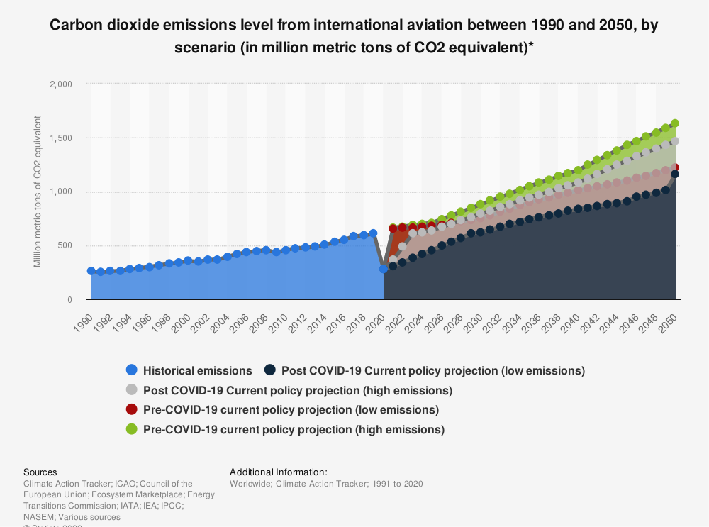 Statistic: Carbon dioxide emissions level from international aviation between 1990 and 2050, by scenario (in million metric tons of CO<sub>2</sub> equivalent)* | Statista