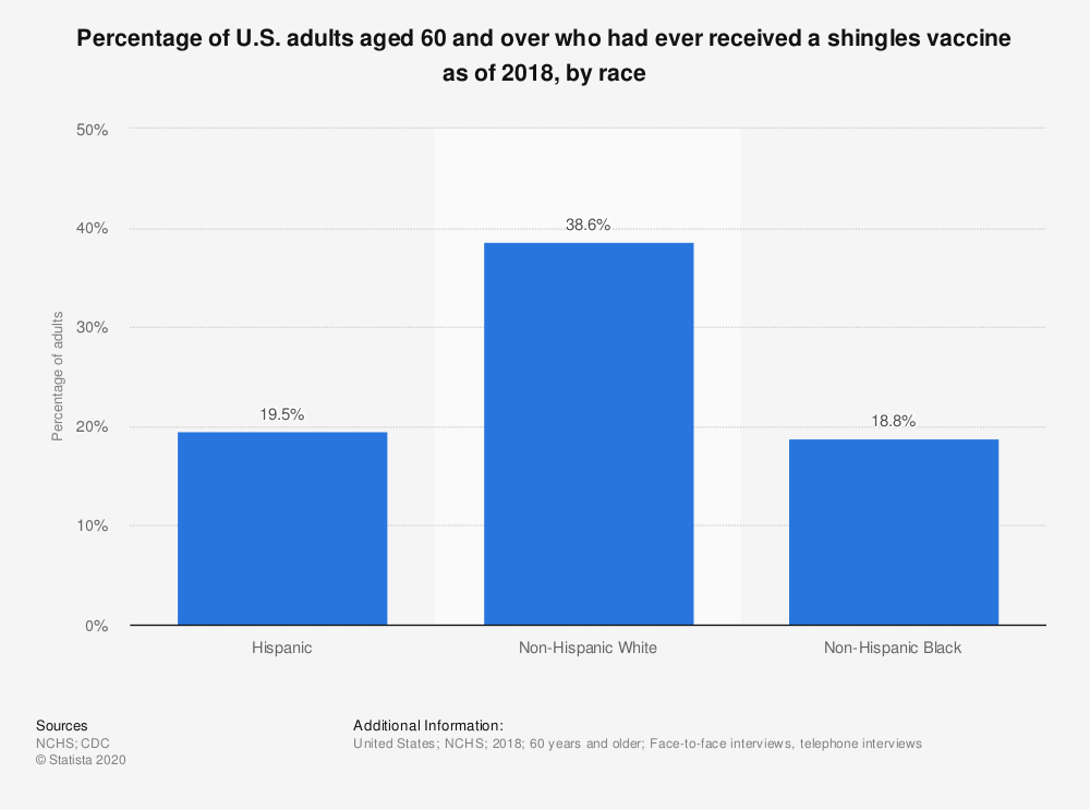 Statistic: Percentage of U.S. adults aged 60 and over who had ever received a shingles vaccine as of 2018, by race   Statista