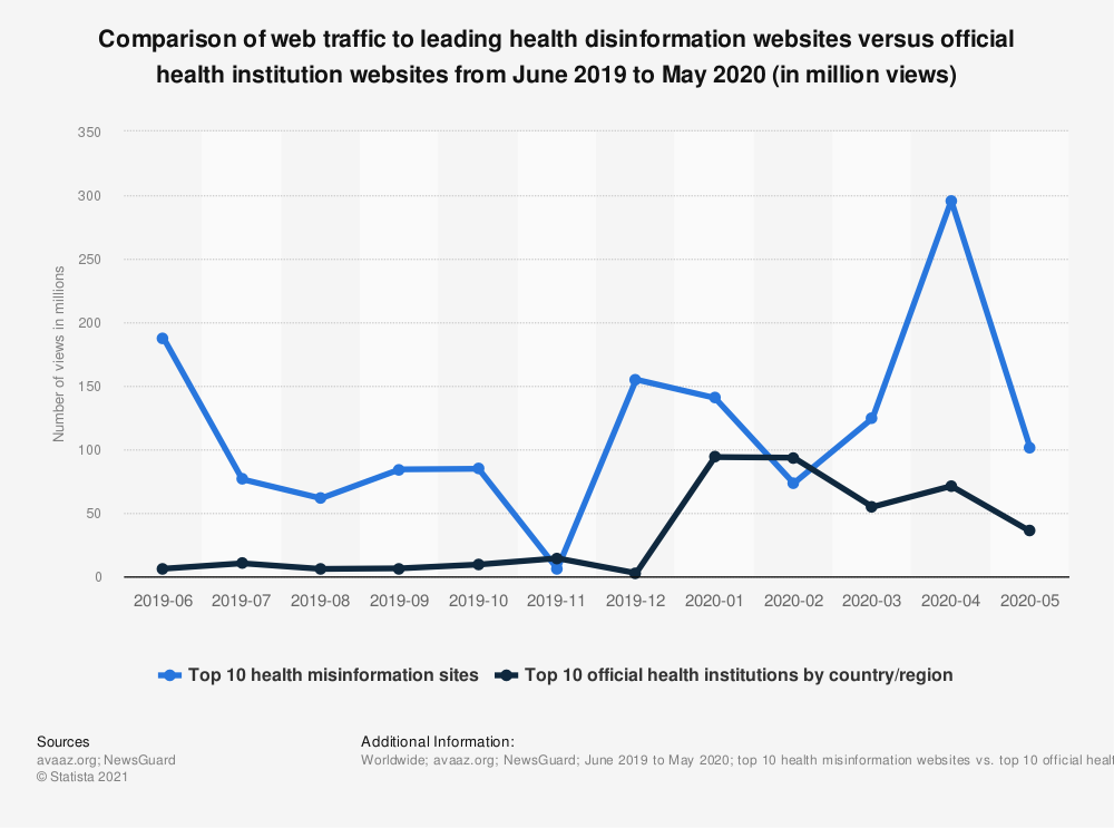 Statistic: Comparison of web traffic to leading health disinformation websites versus official health institution websites from June 2019 to May 2020 (in million views) | Statista