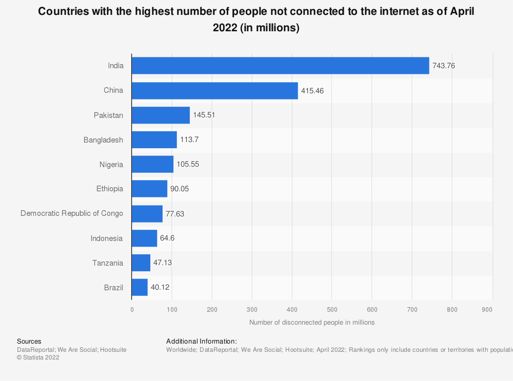 Statistic: Countries with the highest number of people not connected to the internet as of 2020 (in millions) | Statista