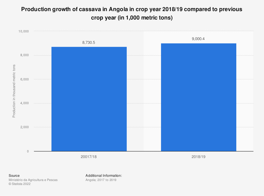 Statistic: Production growth of cassava in Angola in crop year 2018/19 compared to previous crop year (in 1,000 metric tons) | Statista