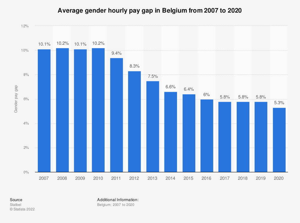 Statistic: Average gender hourly pay gap in Belgium from 2007 to 2018 | Statista