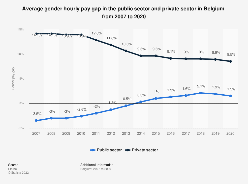 Statistic: Average gender hourly pay gap in the public sector and private sector in Belgium  from 2007 to 2018 | Statista