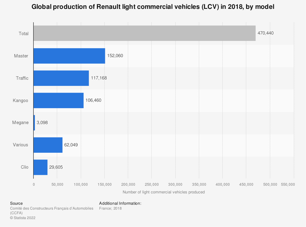 Statistic: Global production of Renault light commercial vehicles (LCV) in 2018, by model | Statista