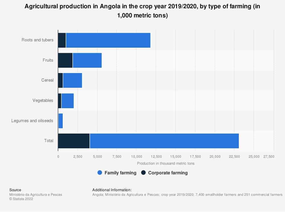 Statistic: Agricultural production in Angola in the crop year 2018/2019, by type of farming (in 1,000 metric tons)   Statista