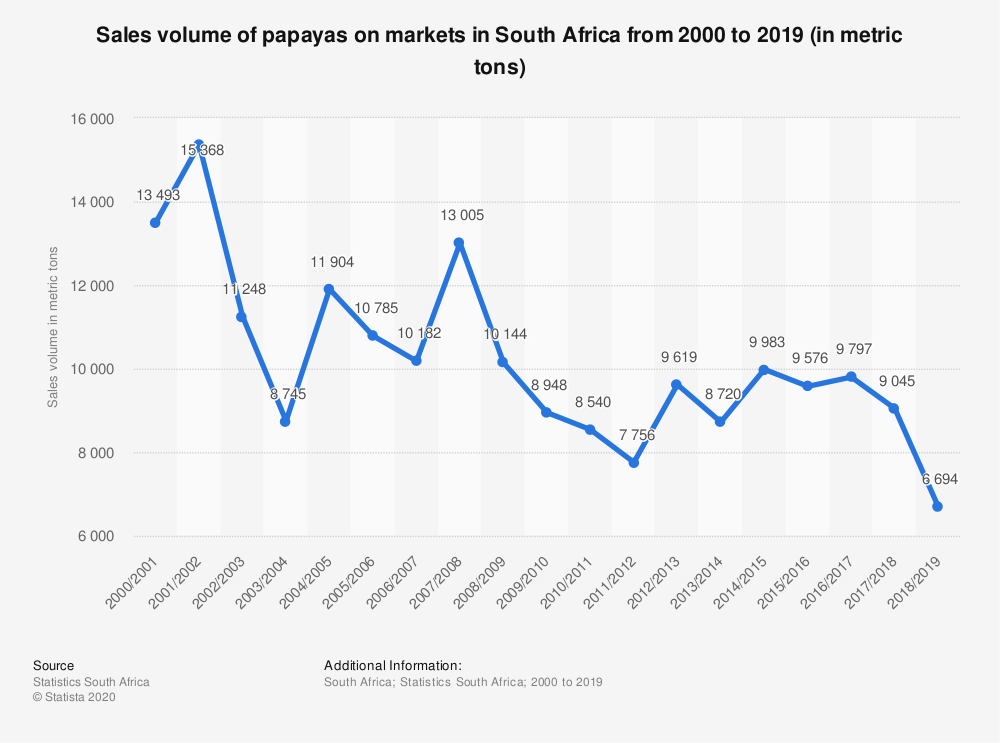 Statistic: Sales volume of papayas on markets in South Africa  from 2000 to 2019 (in metric tons)   Statista