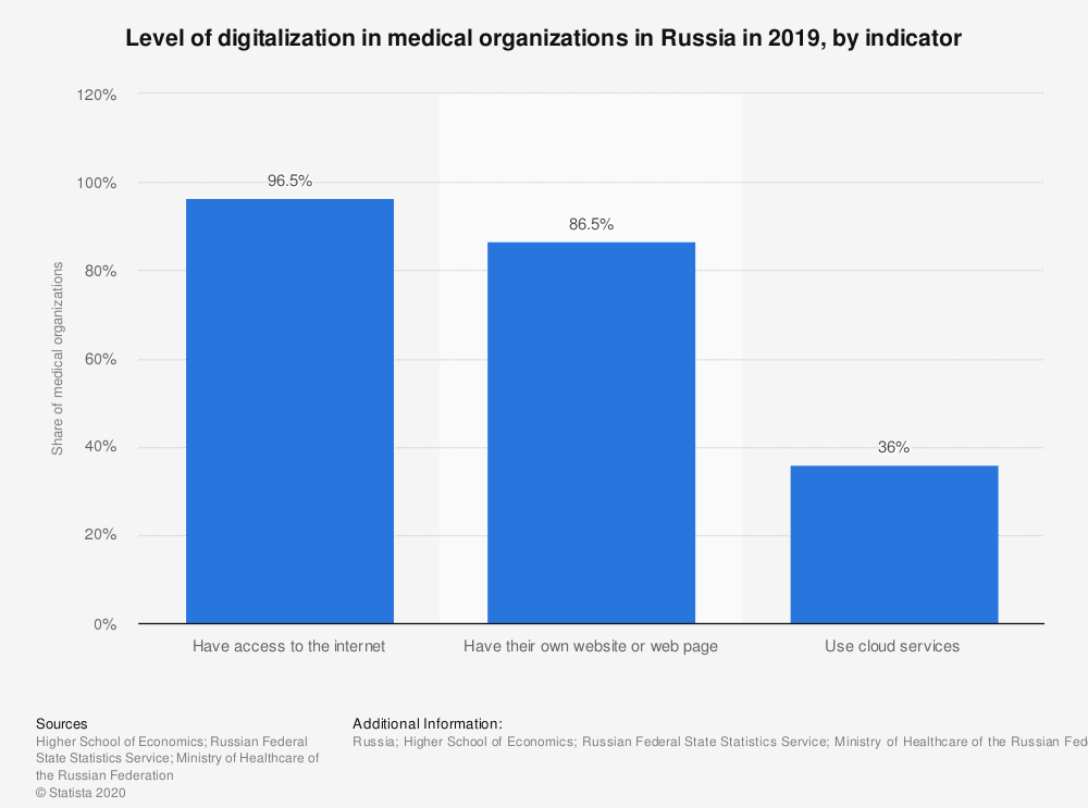 Statistic: Level of digitalization in medical organizations in Russia in 2019, by indicator | Statista