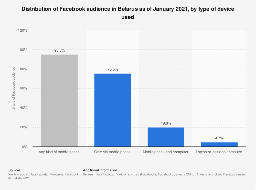 Statistic: Distribution of Facebook audience in Belarus as of January 2021, by type of device used   Statista