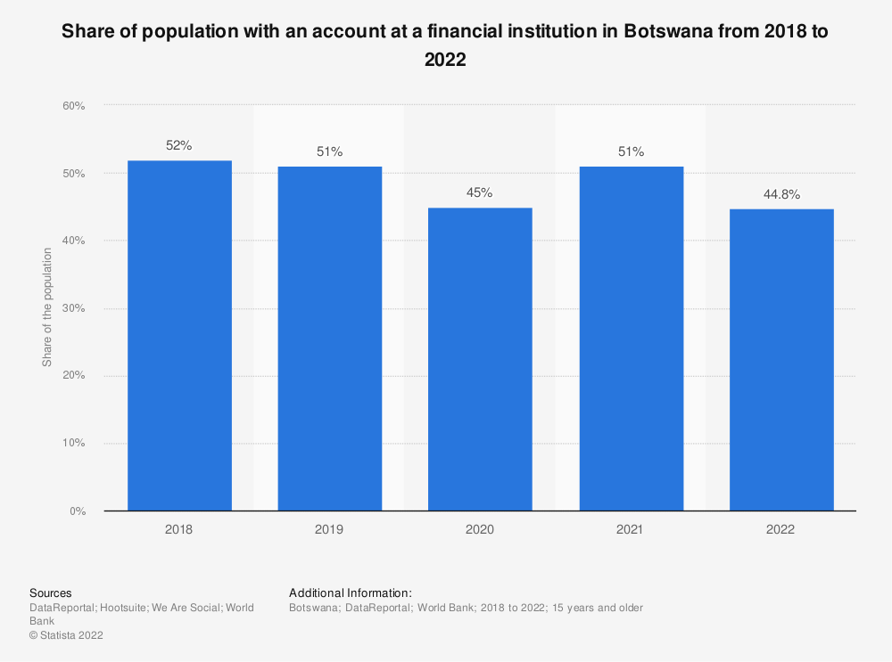Statistic: Share of population with an account at a financial institution in Botswana from 2018 to 2021 | Statista