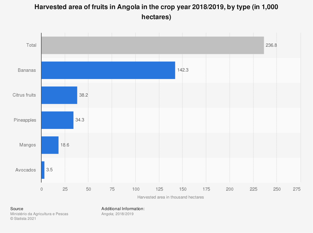 Statistic: Harvested area of fruits in Angola in the crop year 2018/2019, by type (in 1,000 hectares) | Statista