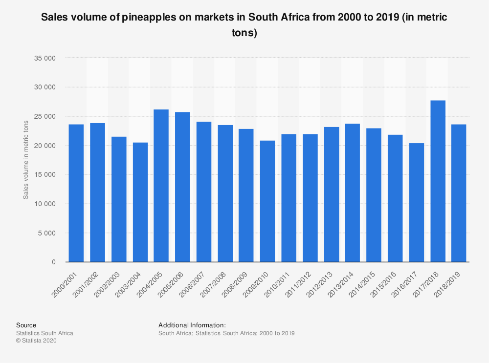 Statistic: Sales volume of pineapples on markets in South Africa  from 2000 to 2019 (in metric tons) | Statista