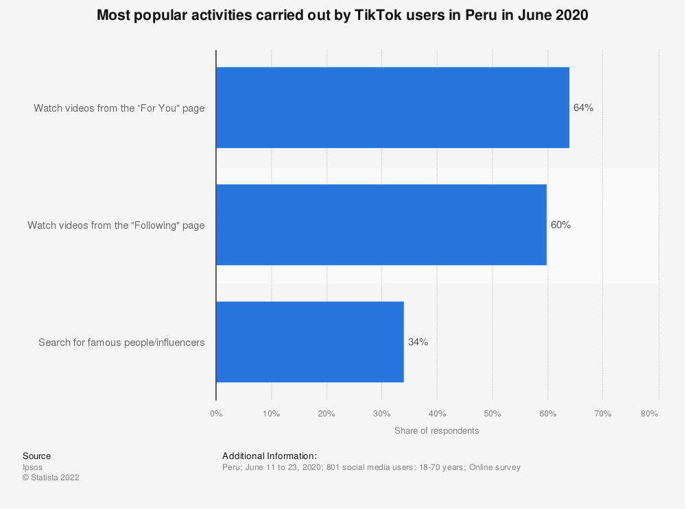 Statistic: Most popular activities carried out by TikTok users in Peru in June 2020 | Statista