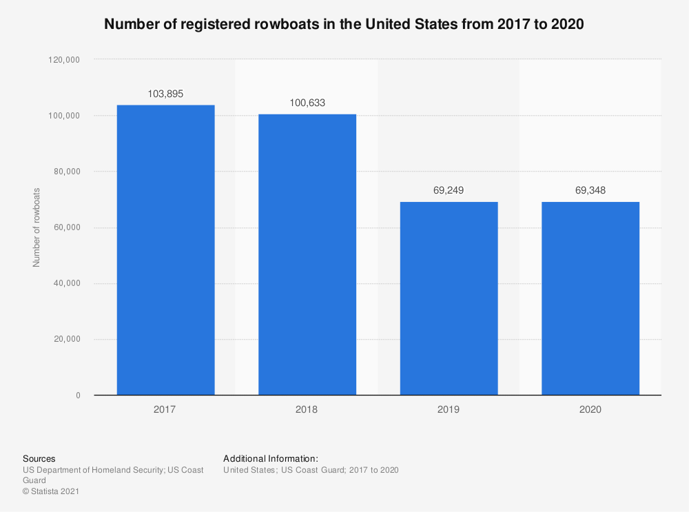 Statistic: Number of registered rowboats in the United States from 2017 to 2019  | Statista