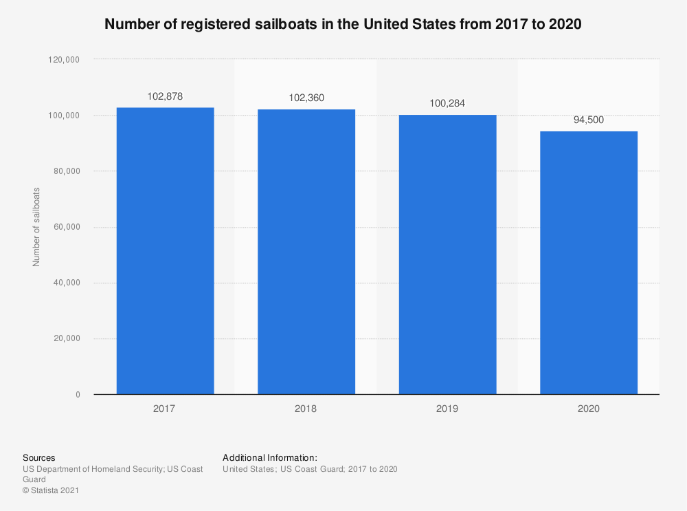 Statistic: Number of registered sailboats in the United States from 2017 to 2019    Statista