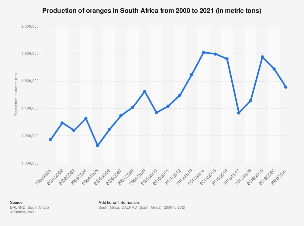 Statistic: Production of oranges in South Africa from 2000 to 2020 (in metric tons) | Statista