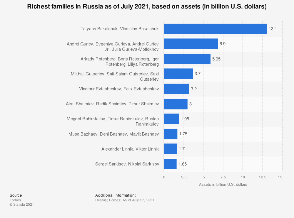 Statistic: Richest families in Russia as of July 15, 2020, based on assets* (in billion U.S. dollars) | Statista