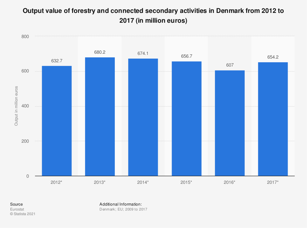 Statistic: Output value of forestry and connected secondary activities in Denmark from 2012 to 2017 (in million euros) | Statista