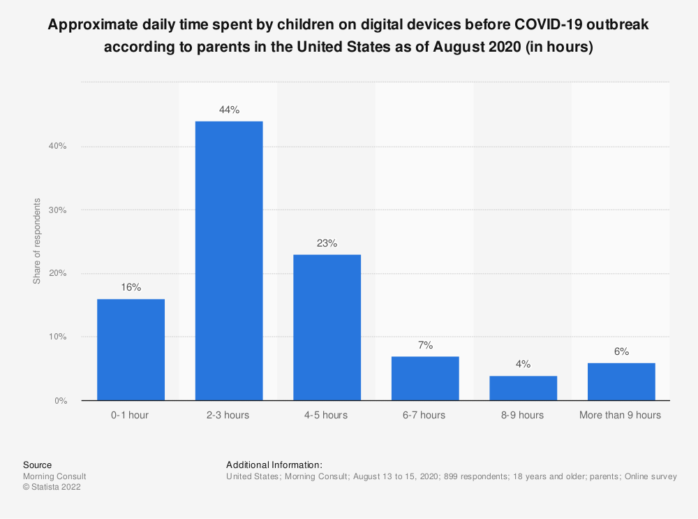 Statistic: Approximate daily time spent by children on digital devices before COVID-19 outbreak according to parents in the United States as of August 2020 (in hours)   Statista